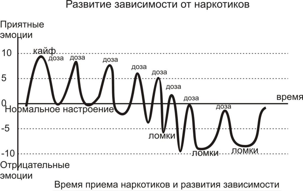 График формирования зависимости от вещества